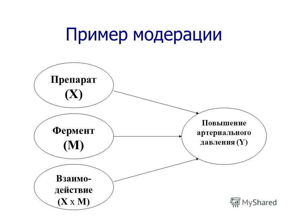 Пример модерации Фермент (M) Препарат (X) Взаимо- действие (X x M) Повышение артериального давления (Y)