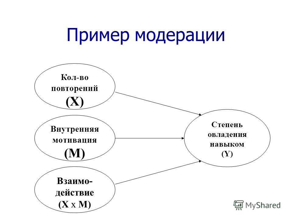 Пример модерации Кол-во повторений (X) Взаимо- действие (X x M) Степень овладения навыком (Y) Внутренняя мотивация (M)