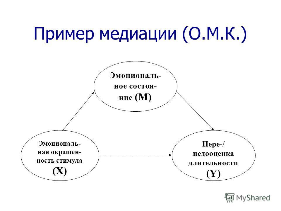 Пример медиации (О.М.К.) Эмоциональ- ная окрашен- ность стимула (X) Эмоциональ- ное состоя- ние (M) Пере-/ недооценка длительности (Y)