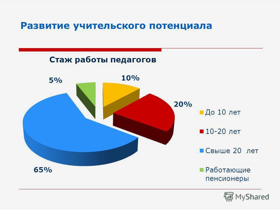 Развитие учительского потенциала Стаж работы педагогов 10% 20% 65% 5%
