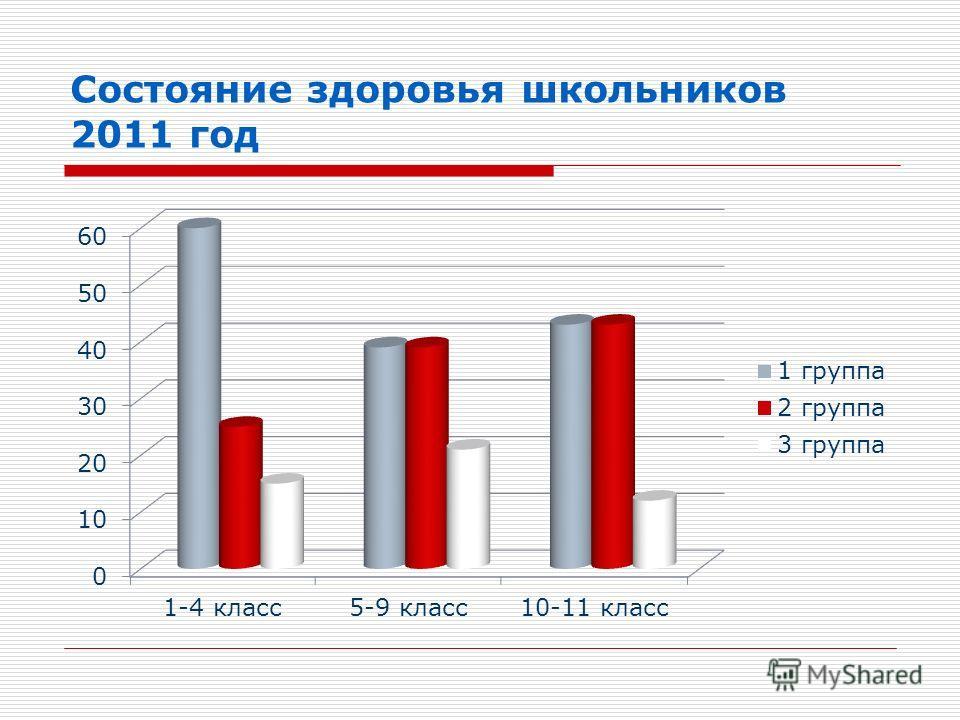 Состояние здоровья школьников 2011 год