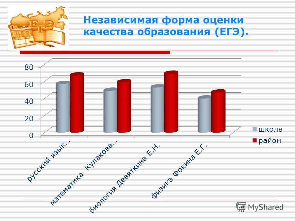 Независимая форма оценки качества образования (ЕГЭ).