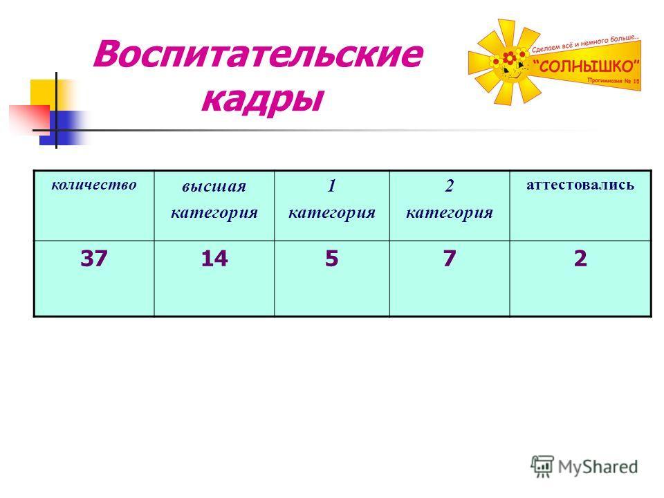 Воспитательские кадры количество высшая категория 1 категория 2 категория аттестовались 3714572