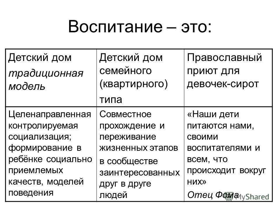 Воспитание – это: Детский дом традиционная модель Детский дом семейного (квартирного) типа Православный приют для девочек-сирот Целенаправленная контролируемая социализация; формирование в ребёнке социально приемлемых качеств, моделей поведения Совме