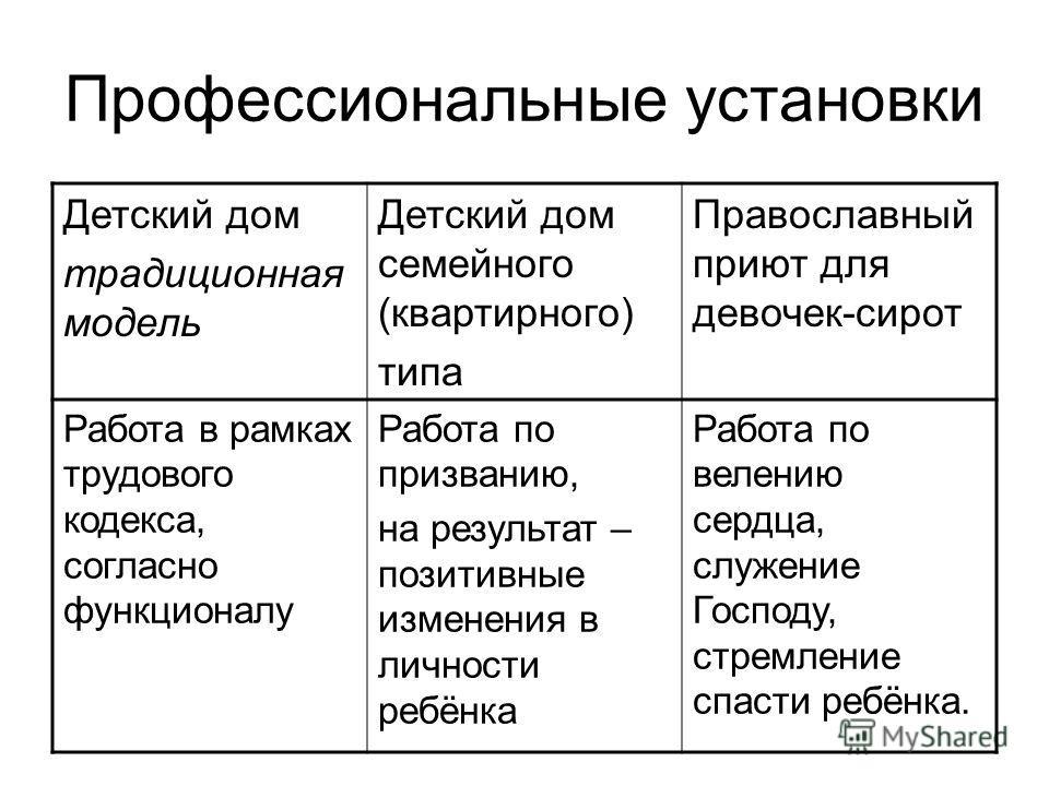 Профессиональные установки Детский дом традиционная модель Детский дом семейного (квартирного) типа Православный приют для девочек-сирот Работа в рамках трудового кодекса, согласно функционалу Работа по призванию, на результат – позитивные изменения