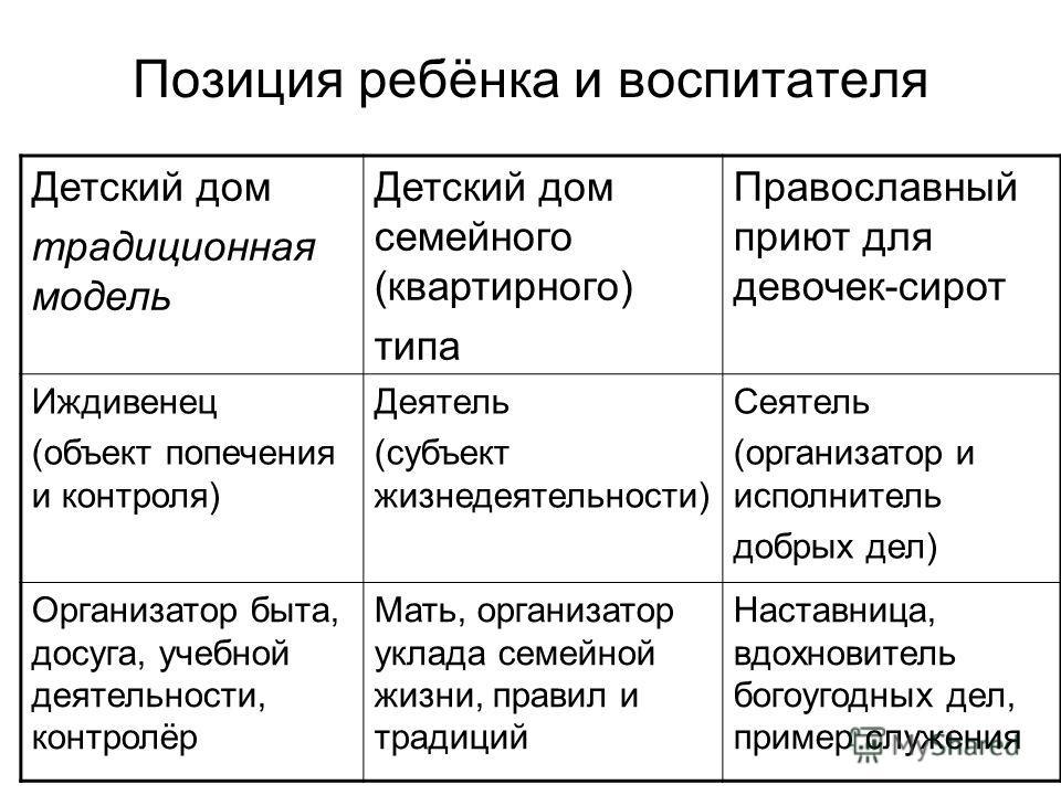 Позиция ребёнка и воспитателя Детский дом традиционная модель Детский дом семейного (квартирного) типа Православный приют для девочек-сирот Иждивенец (объект попечения и контроля) Деятель (субъект жизнедеятельности) Сеятель (организатор и исполнитель