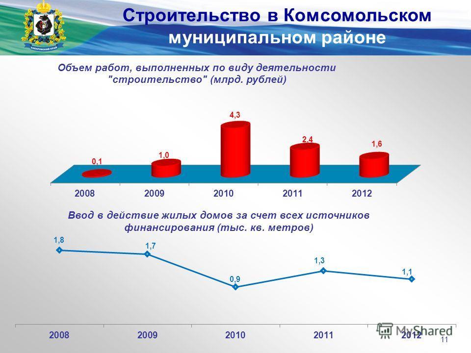 Строительство в Комсомольском муниципальном районе 11