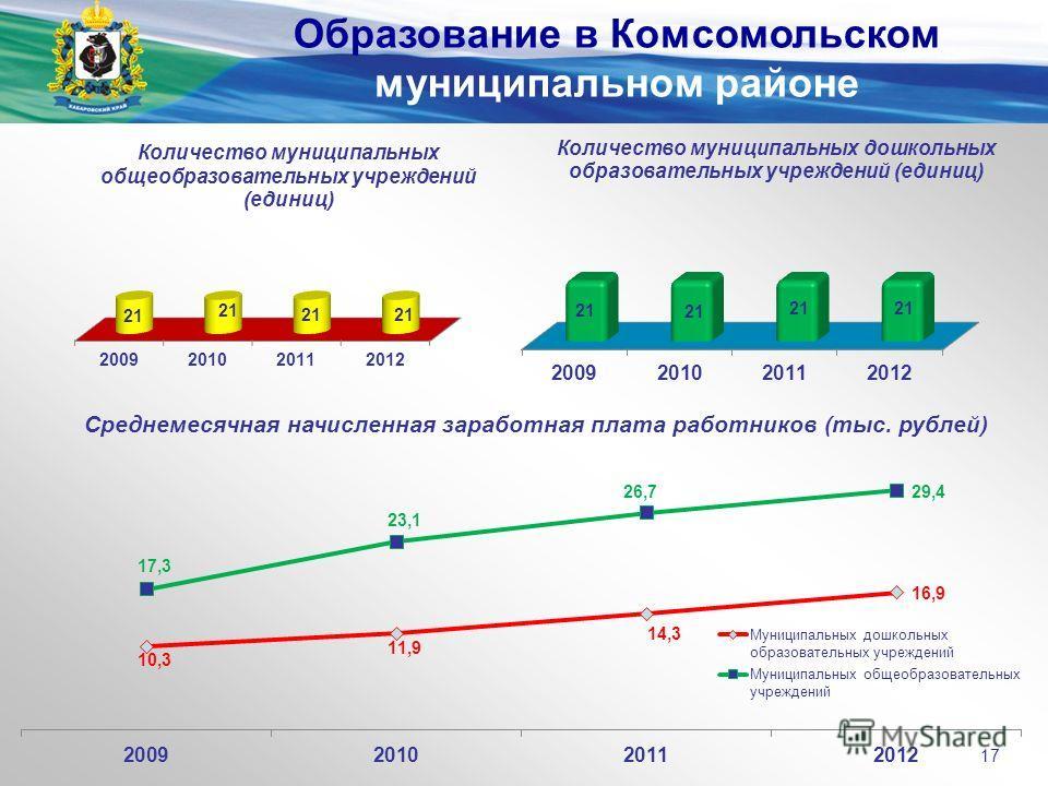 Среднемесячная начисленная заработная плата работников (тыс. рублей) Образование в Комсомольском муниципальном районе 17