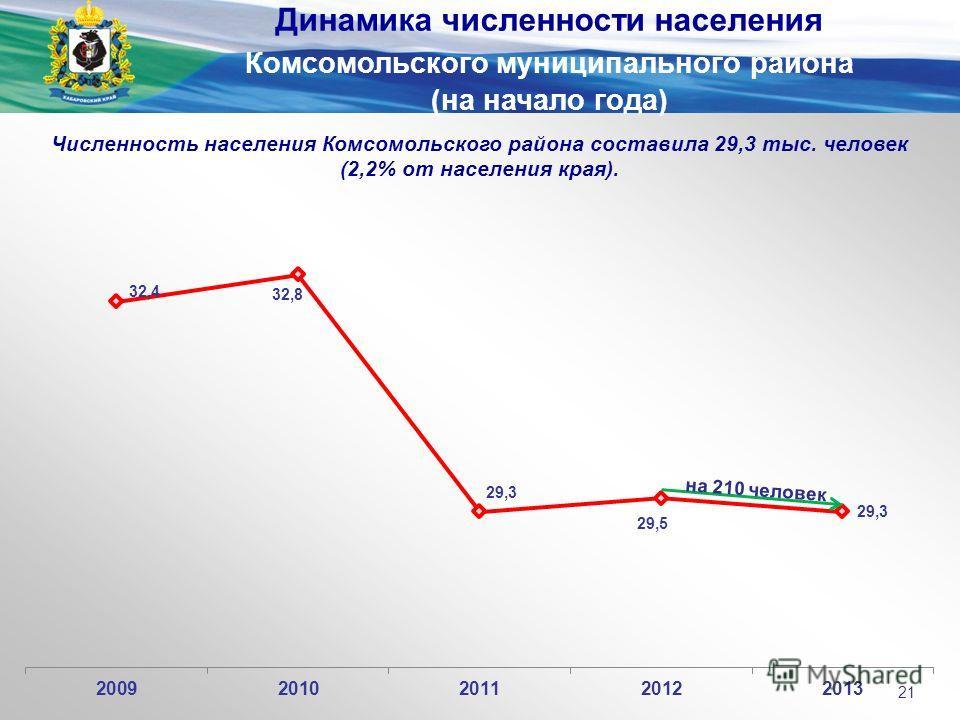 Численность населения Комсомольского района составила 29,3 тыс. человек (2,2% от населения края). Динамика численности населения Комсомольского муниципального района (на начало года) 21