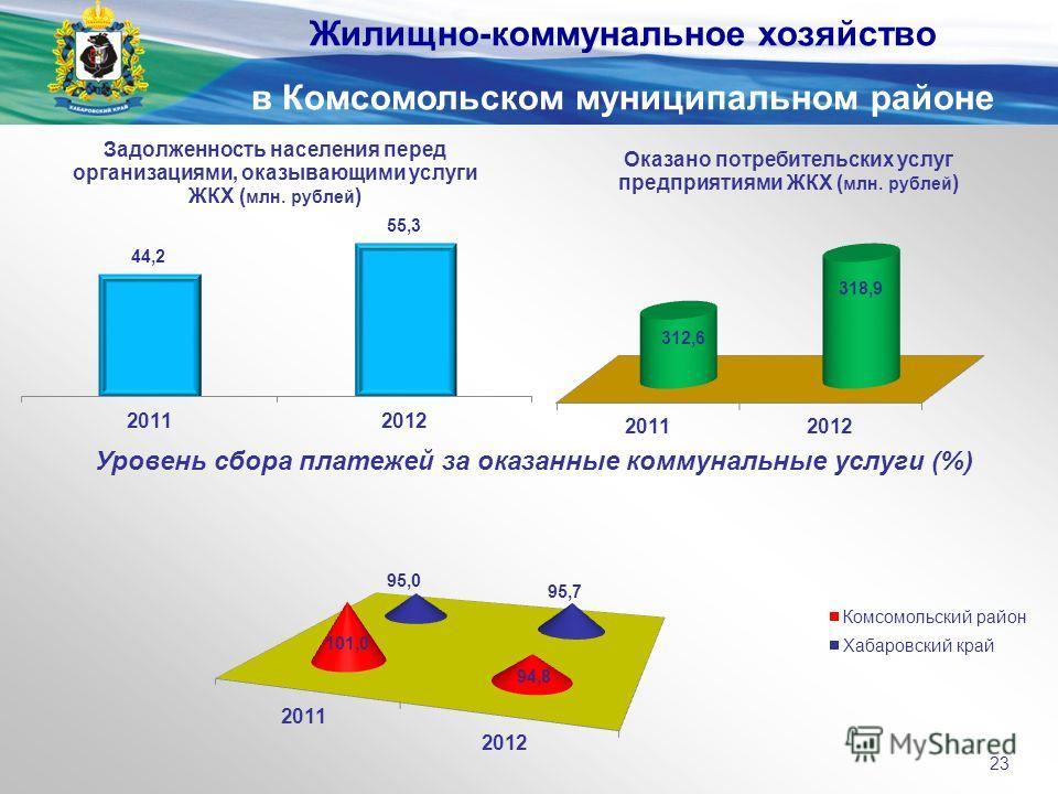 Уровень сбора платежей за оказанные коммунальные услуги (%) Жилищно-коммунальное хозяйство в Комсомольском муниципальном районе 23