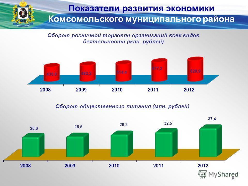 Показатели развития экономики Комсомольского муниципального района 5