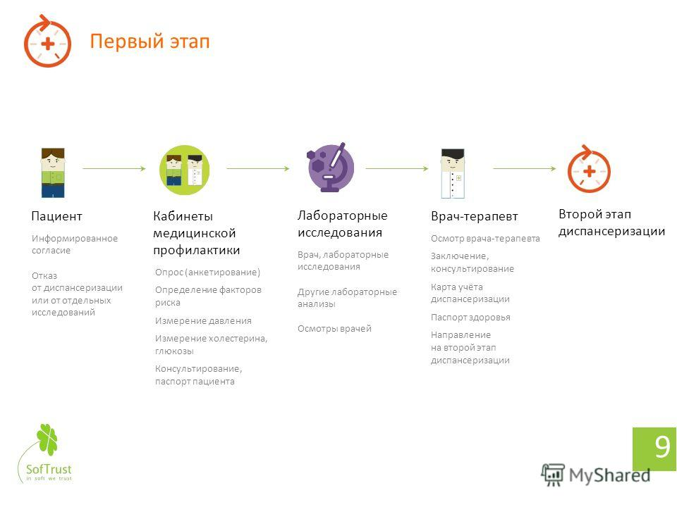 Сервис планирования и мониторинга диспансеризации 8