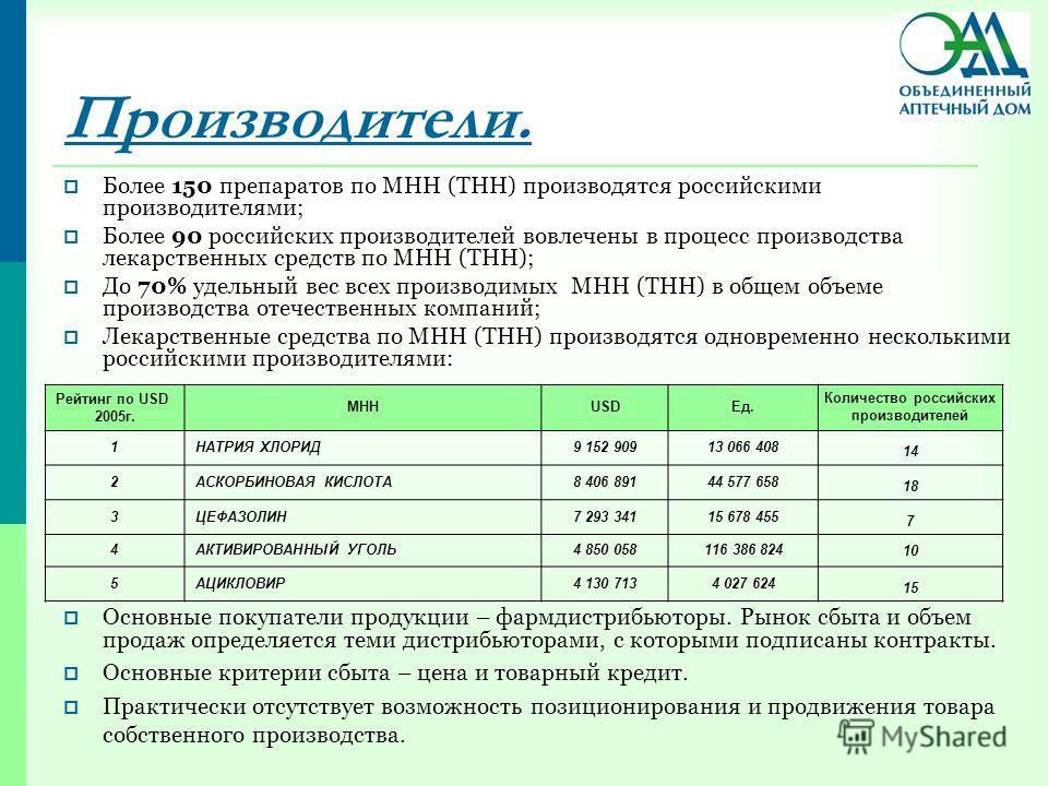 Производители. Более 150 препаратов по МНН (ТНН) производятся российскими производителями; Более 90 российских производителей вовлечены в процесс производства лекарственных средств по МНН (ТНН); До 70% удельный вес всех производимых МНН (ТНН) в общем