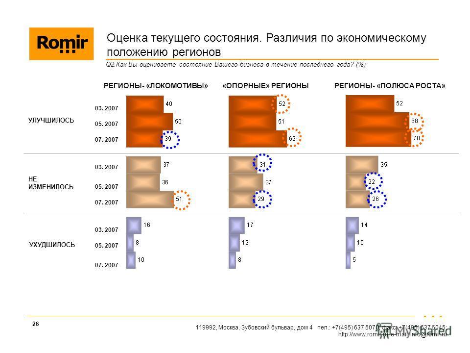 119992, Москва, Зубовский бульвар, дом 4 тел.: +7(495) 637 5070, факс: +7(495) 637 5045; http://www.romir.ru, e-mail: info@romir.ru 26 Оценка текущего состояния. Различия по экономическому положению регионов Q2.Как Вы оцениваете состояние Вашего бизн
