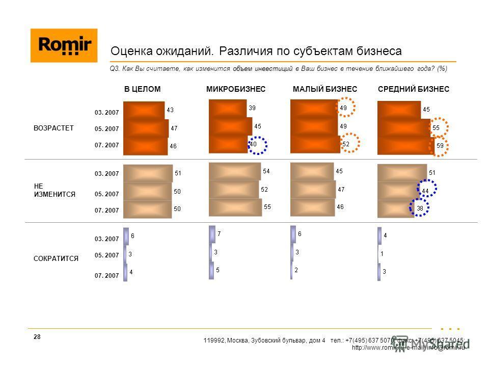 119992, Москва, Зубовский бульвар, дом 4 тел.: +7(495) 637 5070, факс: +7(495) 637 5045; http://www.romir.ru, e-mail: info@romir.ru 28 объем инвестиций Q3. Как Вы считаете, как изменится объем инвестиций в Ваш бизнес в течение ближайшего года? (%) Оц