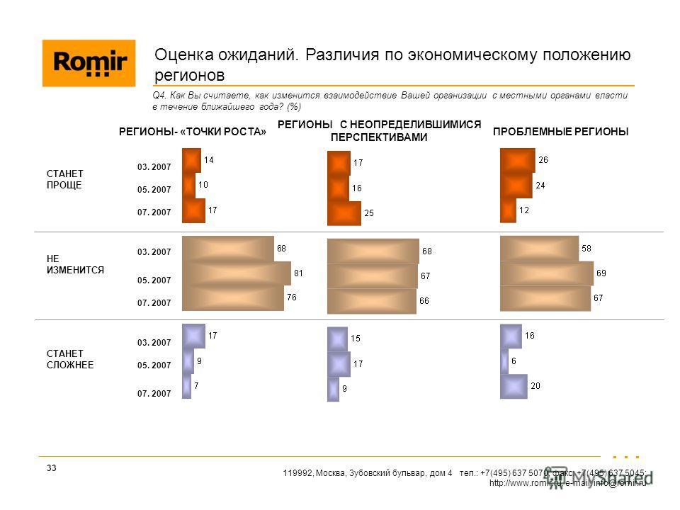 119992, Москва, Зубовский бульвар, дом 4 тел.: +7(495) 637 5070, факс: +7(495) 637 5045; http://www.romir.ru, e-mail: info@romir.ru 33 Q4. Как Вы считаете, как изменится взаимодействие Вашей организации с местными органами власти в течение ближайшего