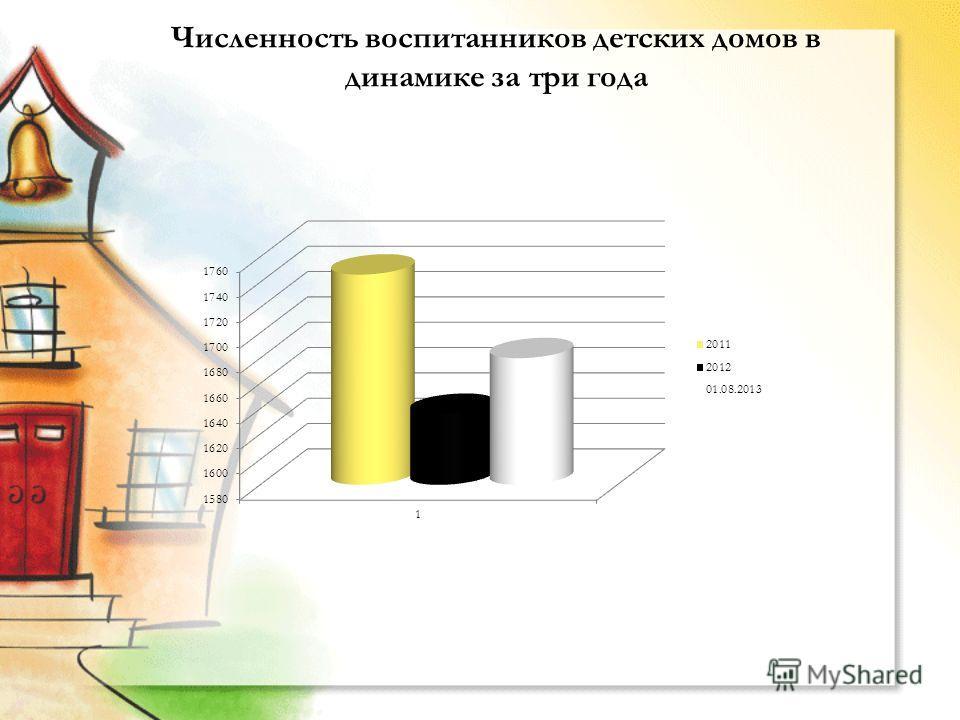 Численность воспитанников детских домов в динамике за три года