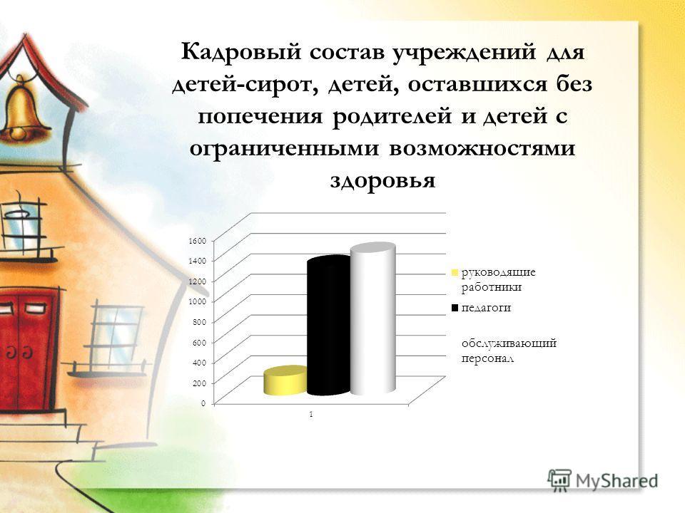 Кадровый состав учреждений для детей-сирот, детей, оставшихся без попечения родителей и детей с ограниченными возможностями здоровья