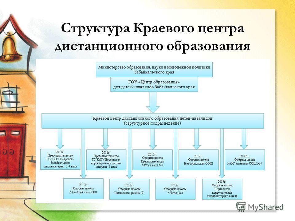 Структура Краевого центра дистанционного образования