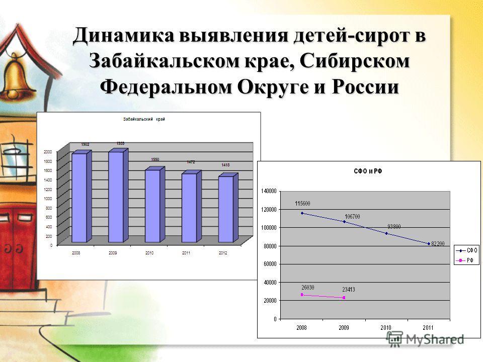 Динамика выявления детей-сирот в Забайкальском крае, Сибирском Федеральном Округе и России