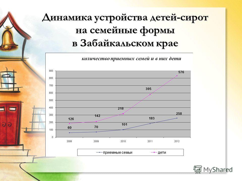 Динамика устройства детей-сирот на семейные формы в Забайкальском крае