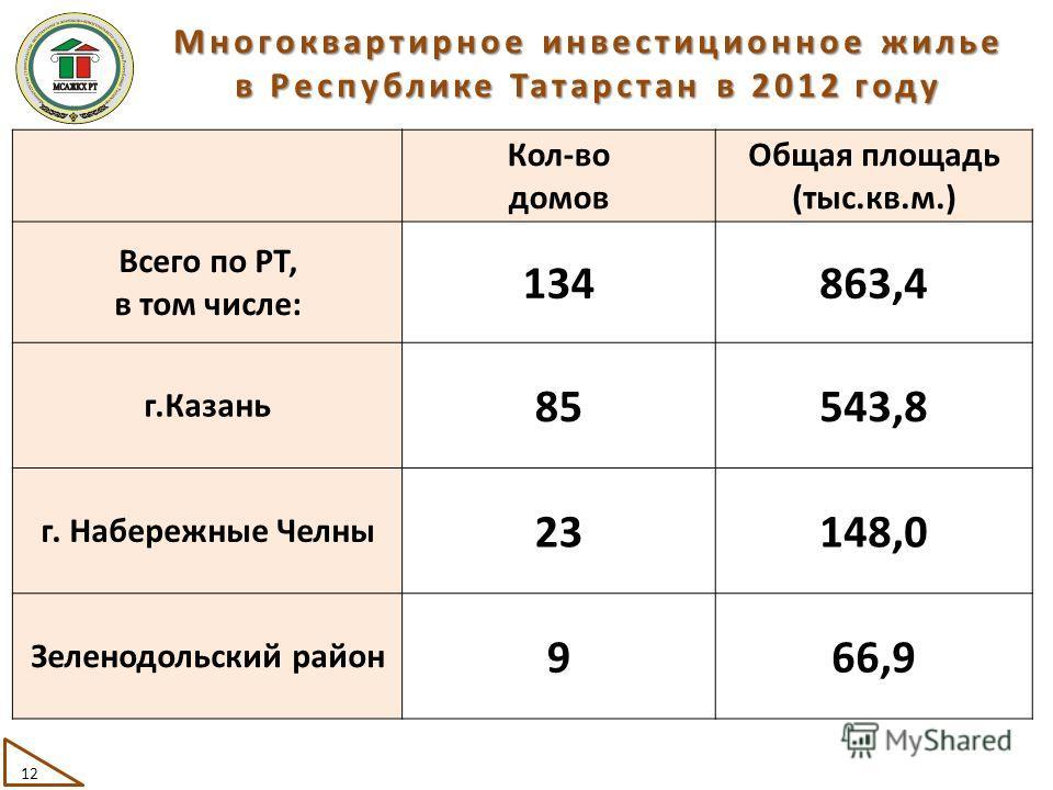 Многоквартирное инвестиционное жилье в Республике Татарстан в 2012 году 12 Кол-во домов Общая площадь (тыс.кв.м.) Всего по РТ, в том числе: 134863,4 г.Казань 85543,8 г. Набережные Челны 23148,0 Зеленодольский район 966,9