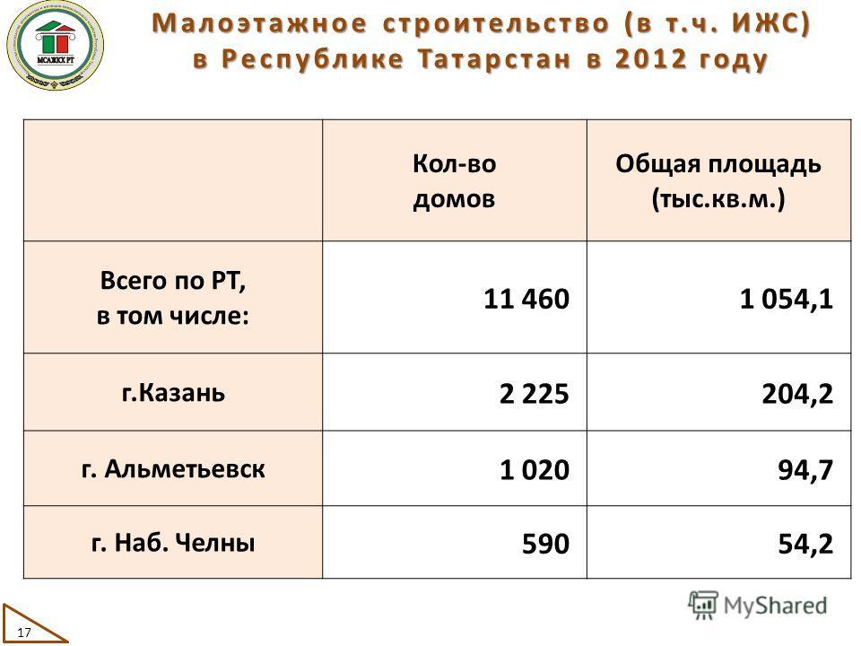 Малоэтажное строительство (в т.ч. ИЖС) в Республике Татарстан в 2012 году 17 Кол-во домов Общая площадь (тыс.кв.м.) Всего по РТ, в том числе: 11 4601 054,1 г.Казань 2 225204,2 г. Альметьевск 1 02094,7 г. Наб. Челны 59054,2