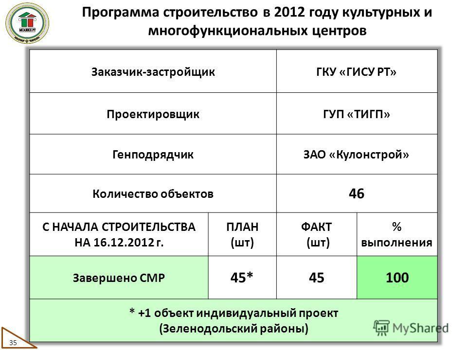 Программа строительство в 2012 году культурных и многофункциональных центров 35
