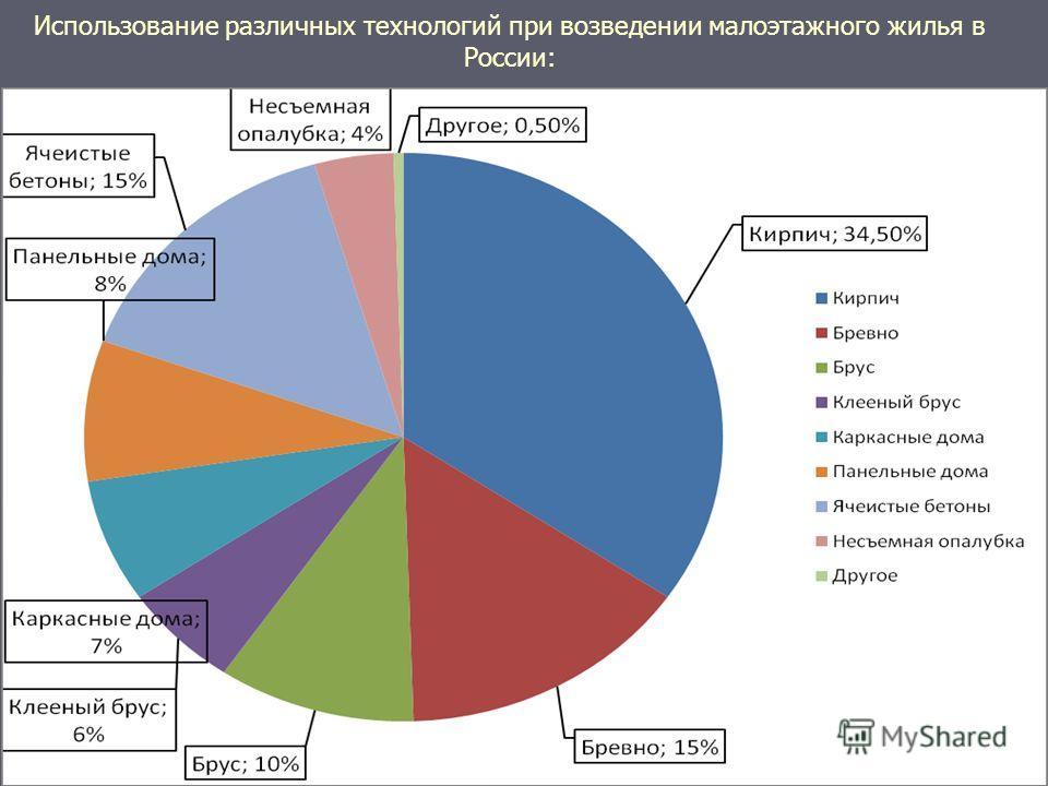 Использование различных технологий при возведении малоэтажного жилья в России: