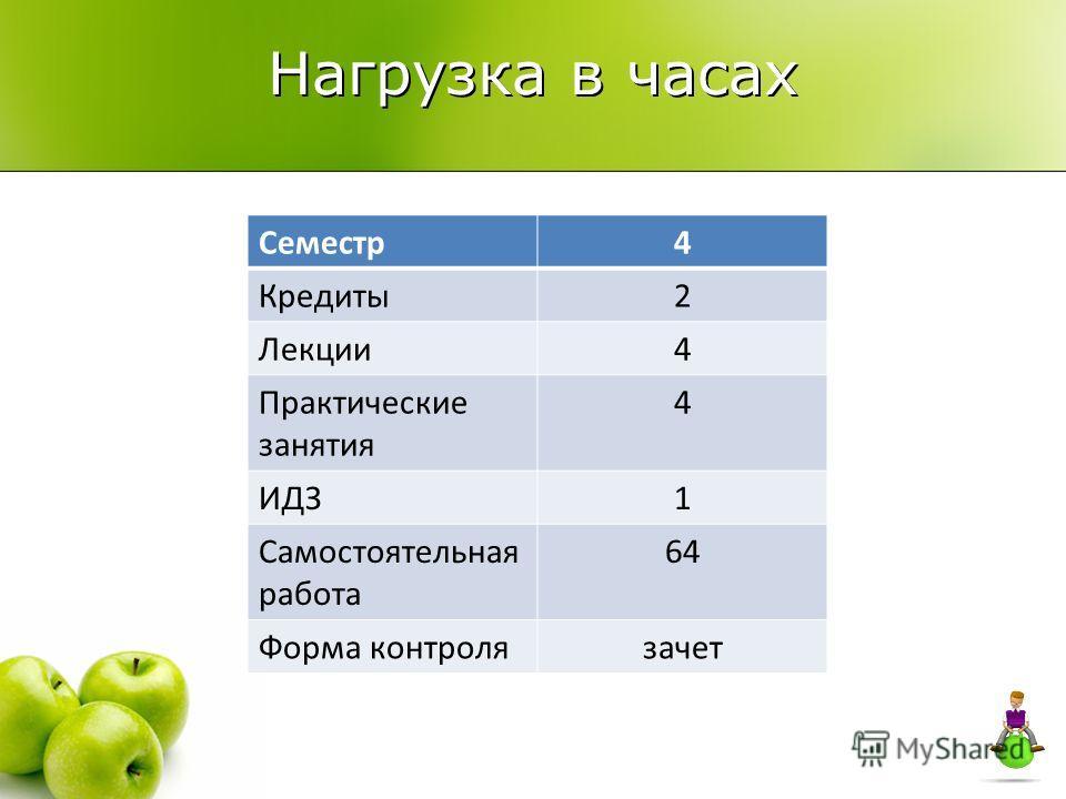 Нагрузка в часах Семестр4 Кредиты2 Лекции4 Практические занятия 4 ИДЗ1 Самостоятельная работа 64 Форма контролязачет