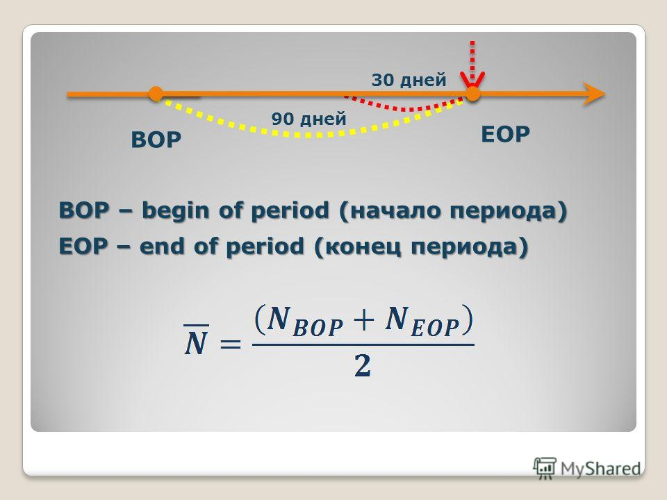 EOP BOP BOP – begin of period (начало периода) EOP – end of period (конец периода) 30 дней 90 дней