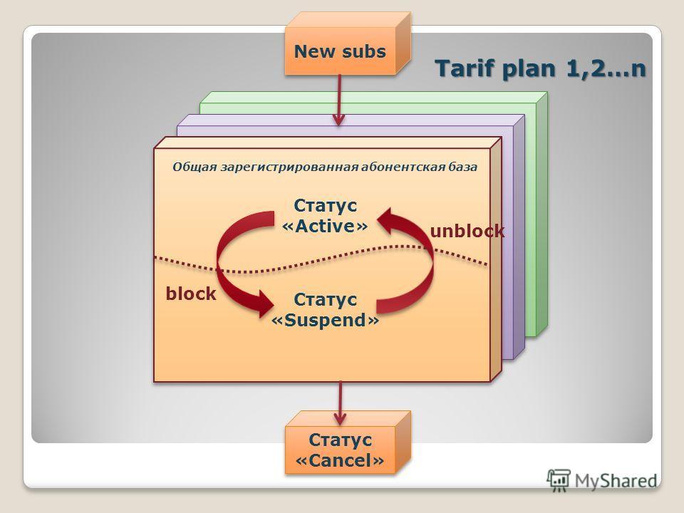 block unblock New subs Статус «Cancel» Tarif plan 1,2…n Статус «Active» Статус «Suspend» Общая зарегистрированная абонентская база