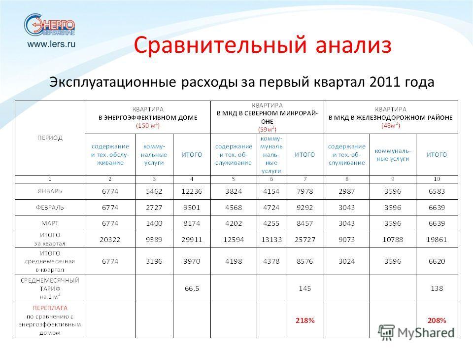 Сравнительный анализ Эксплуатационные расходы за первый квартал 2011 года