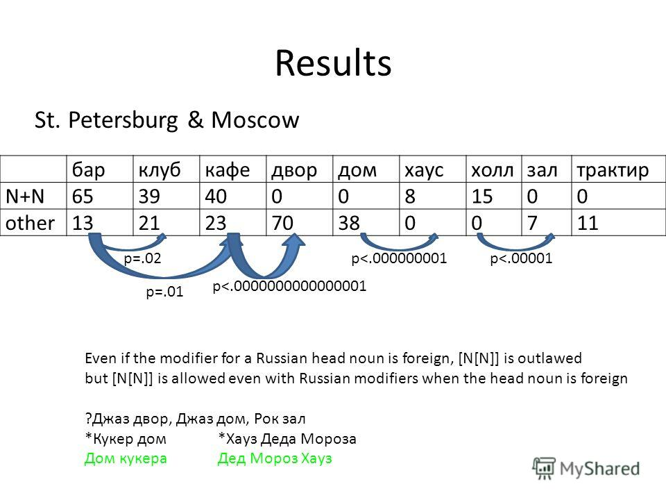 Results St. Petersburg & Moscow барклубкафедвордомхаусхоллзалтрактир N+N6539400081500 other132123703800711 p=.02 p=.01 p
