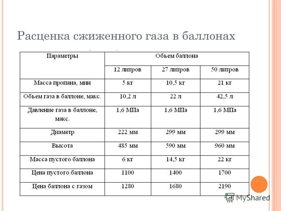 Расценка сжиженного газа в баллонах