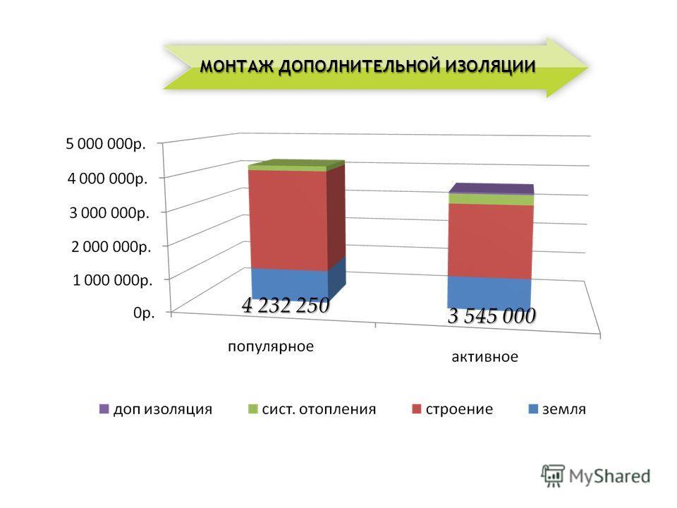 4 232 250 3 545 000 МОНТАЖ ДОПОЛНИТЕЛЬНОЙ ИЗОЛЯЦИИ