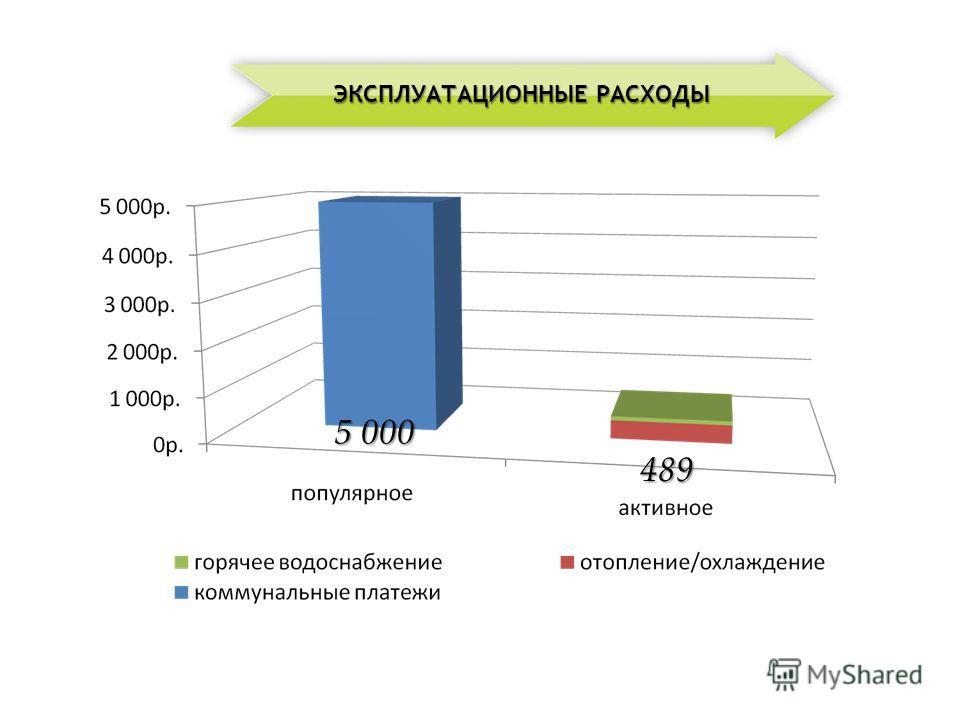489 5 000 ЭКСПЛУАТАЦИОННЫЕ РАСХОДЫ