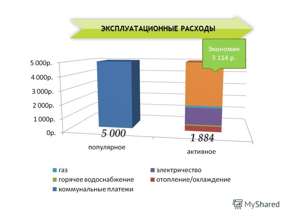 5 000 1 884 ЭКСПЛУАТАЦИОННЫЕ РАСХОДЫ Экономия 3 114 р.