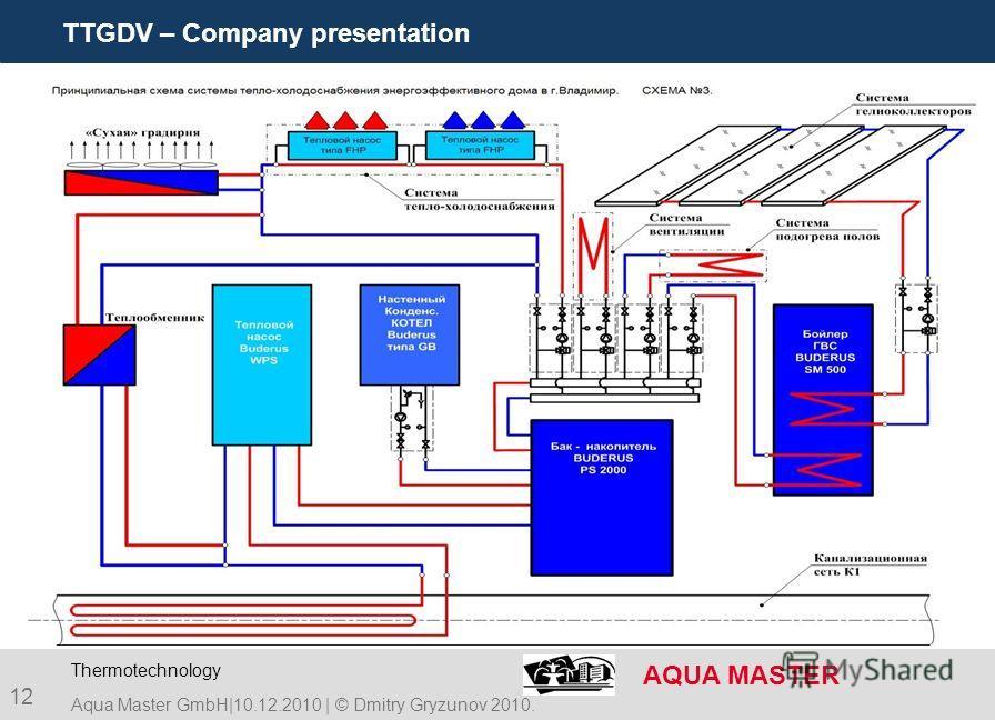 TTGDV – Company presentation AQUA MASTER 12 Aqua Master GmbH|10.12.2010 | © Dmitry Gryzunov 2010. Thermotechnology