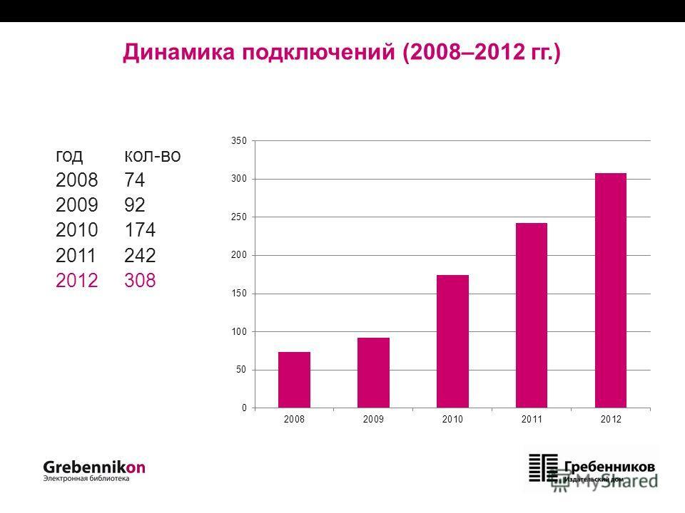 Динамика подключений (2008–2012 гг.) годкол-во 2008 74 2009 92 2010 174 2011 242 2012 308