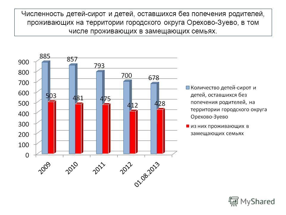 Численность детей-сирот и детей, оставшихся без попечения родителей, проживающих на территории городского округа Орехово-Зуево, в том числе проживающих в замещающих семьях.