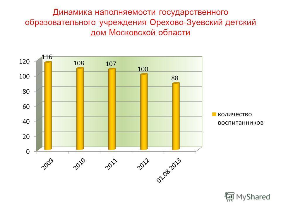 Динамика наполняемости государственного образовательного учреждения Орехово-Зуевский детский дом Московской области