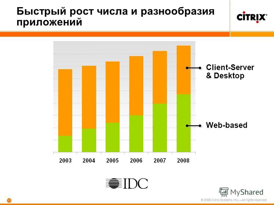 © 2006 Citrix Systems, Inc.All rights reserved. 11 © 2006 Citrix Systems, Inc.All rights reserved. Web-based Client-Server & Desktop Быстрый рост числа и разнообразия приложений
