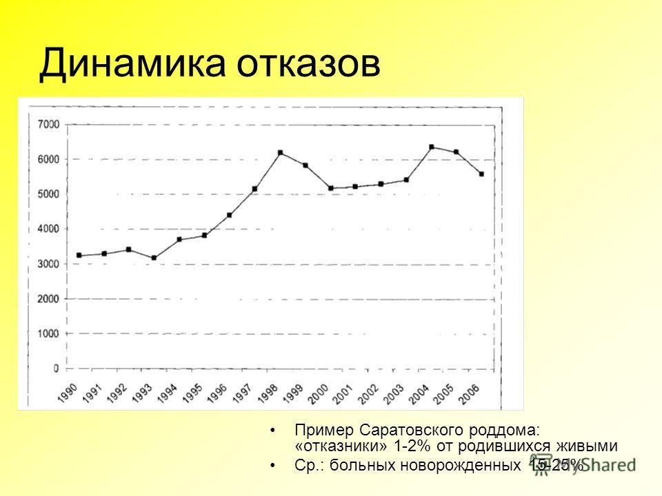 Динамика отказов Пример Саратовского роддома: «отказники» 1-2% от родившихся живыми Ср.: больных новорожденных 15-25%