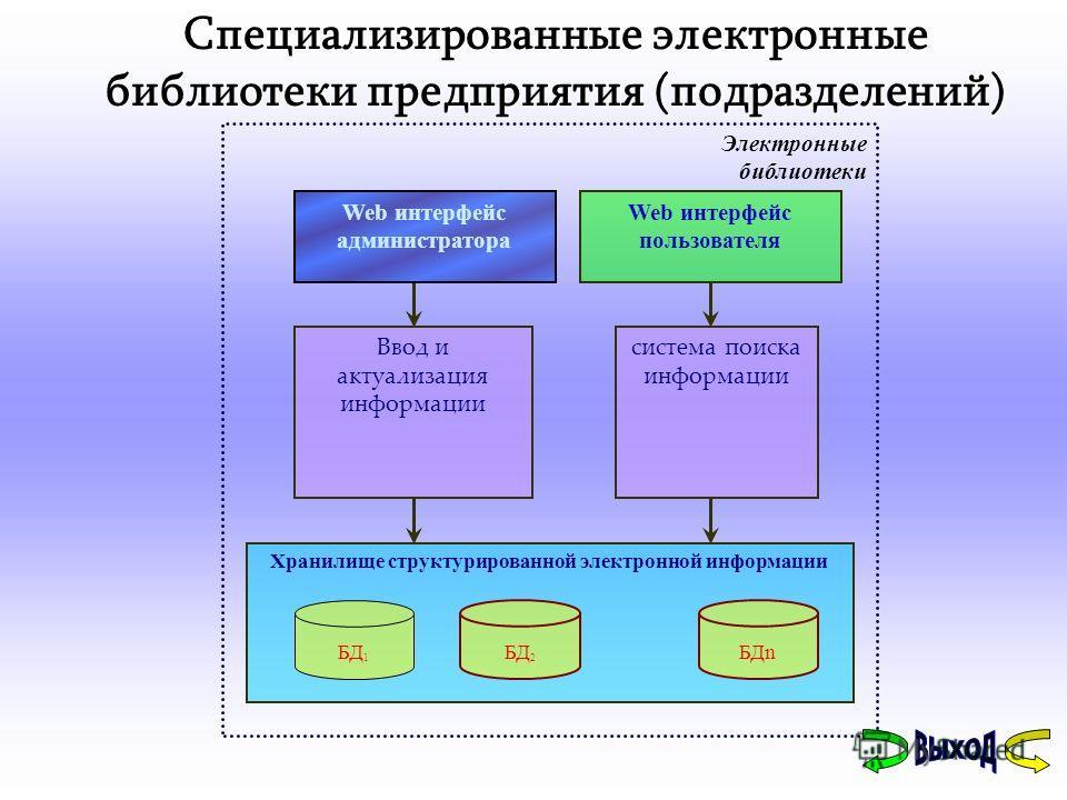 Специализированные электронные библиотеки предприятия (подразделений) Электронные библиотеки Хранилище структурированной электронной информации БД 1 БД 2 БДn Web интерфейс пользователя Ввод и актуализация информации система поиска информации Web инте
