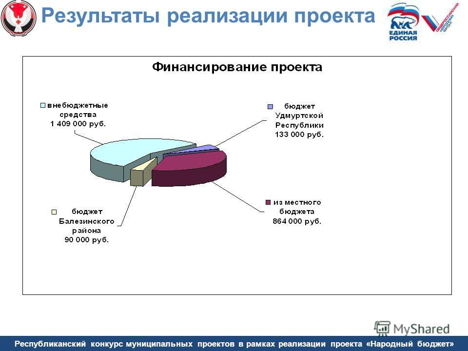 Республиканский конкурс муниципальных проектов в рамках реализации проекта «Народный бюджет» Результаты реализации проекта