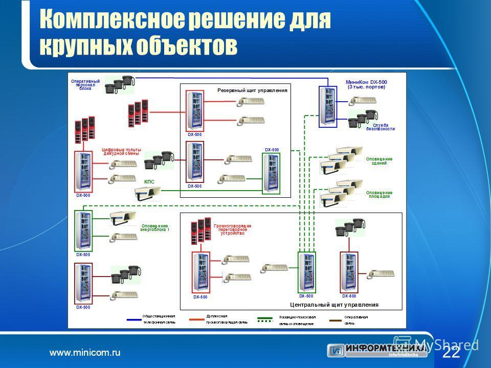 www.minicom.ru 22 Комплексное решение для крупных объектов