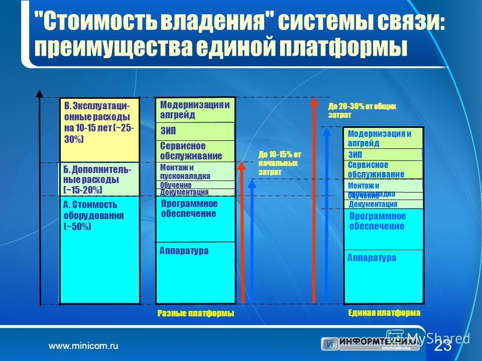 www.minicom.ru 23
