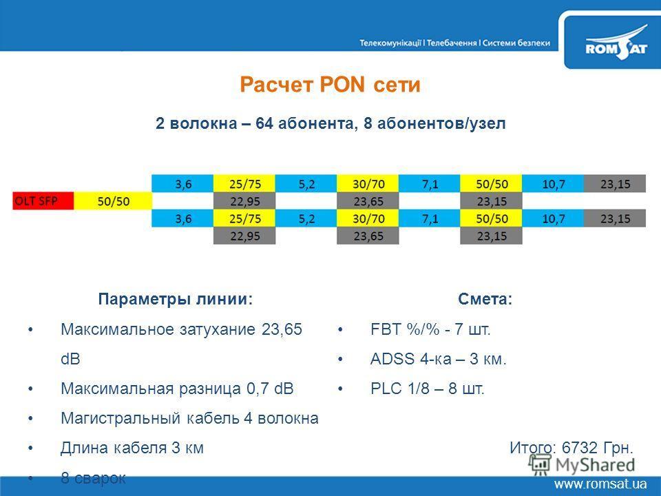 www.romsat.ua Расчет PON сети 2 волокна – 64 абонента, 8 абонентов/узел Параметры линии: Максимальное затухание 23,65 dB Максимальная разница 0,7 dB Магистральный кабель 4 волокна Длина кабеля 3 км 8 сварок Смета: FBT %/% - 7 шт. ADSS 4-ка – 3 км. PL