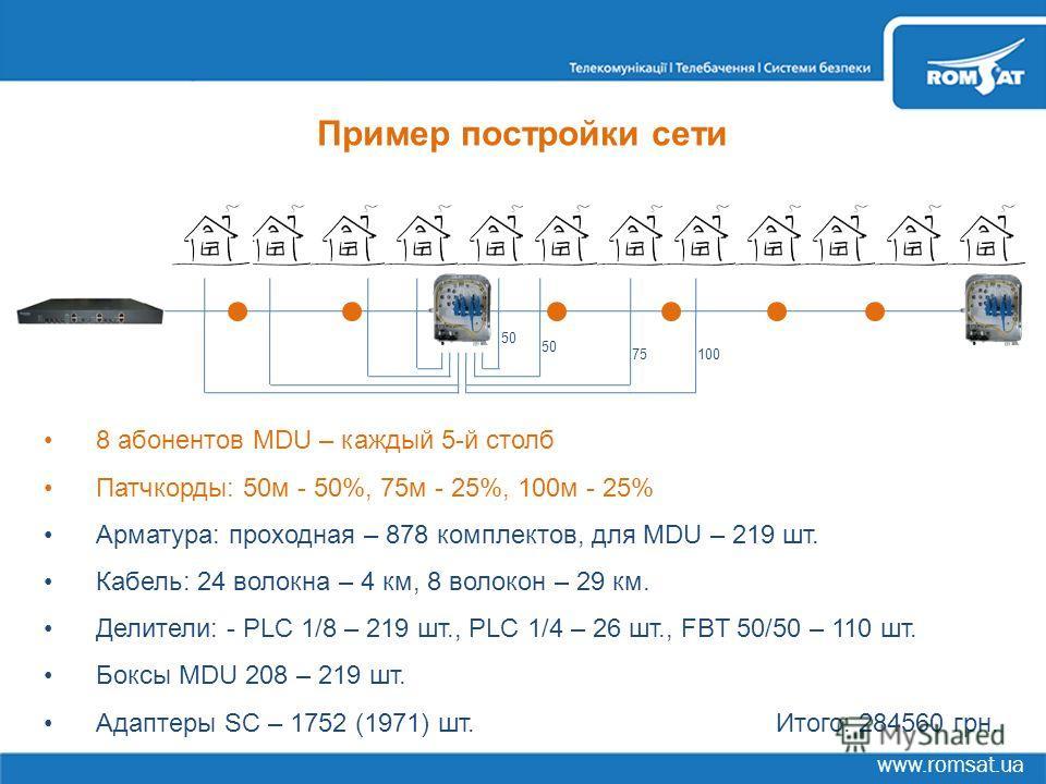 www.romsat.ua Пример постройки сети 8 абонентов MDU – каждый 5-й столб Патчкорды: 50м - 50%, 75м - 25%, 100м - 25% Арматура: проходная – 878 комплектов, для MDU – 219 шт. Кабель: 24 волокна – 4 км, 8 волокон – 29 км. Делители: - PLC 1/8 – 219 шт., PL